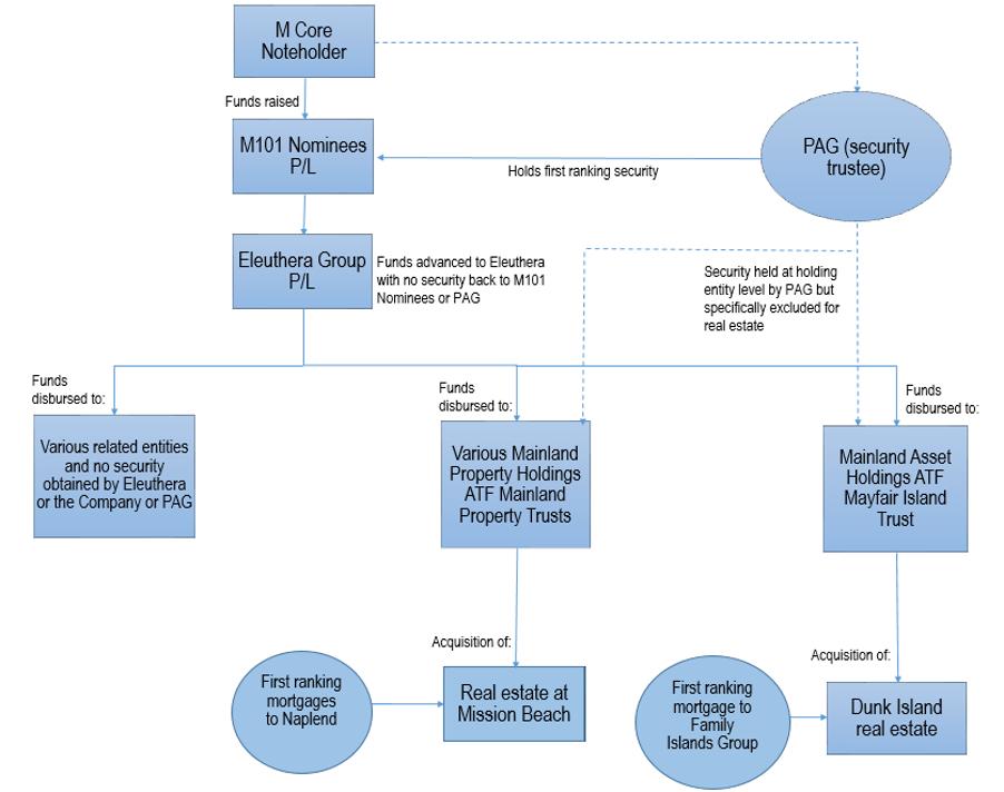 Mayfair diagram 1